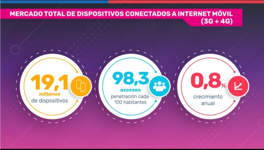 Gráfica de la Subtel sobre el número total de dispositivos conectados a la red móvil