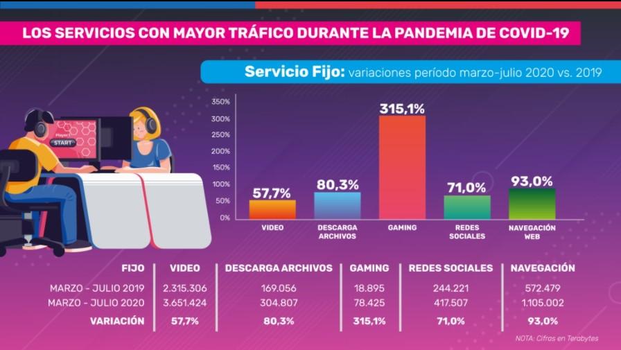 Gráficas de Subtel sobre los servicios con mayor tráfico de Internet en Chile