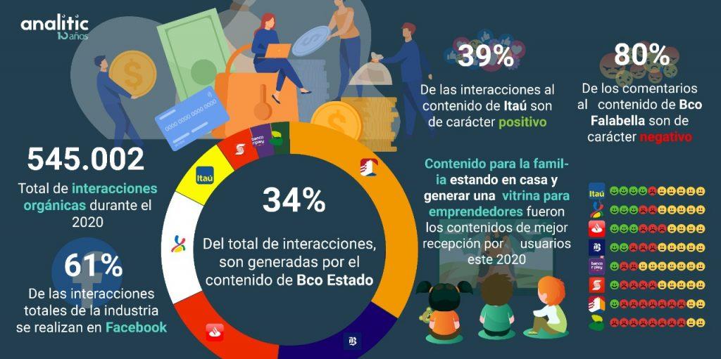 Gráfico sector Banca/ estudio de estrategias de contenido en pandemia.