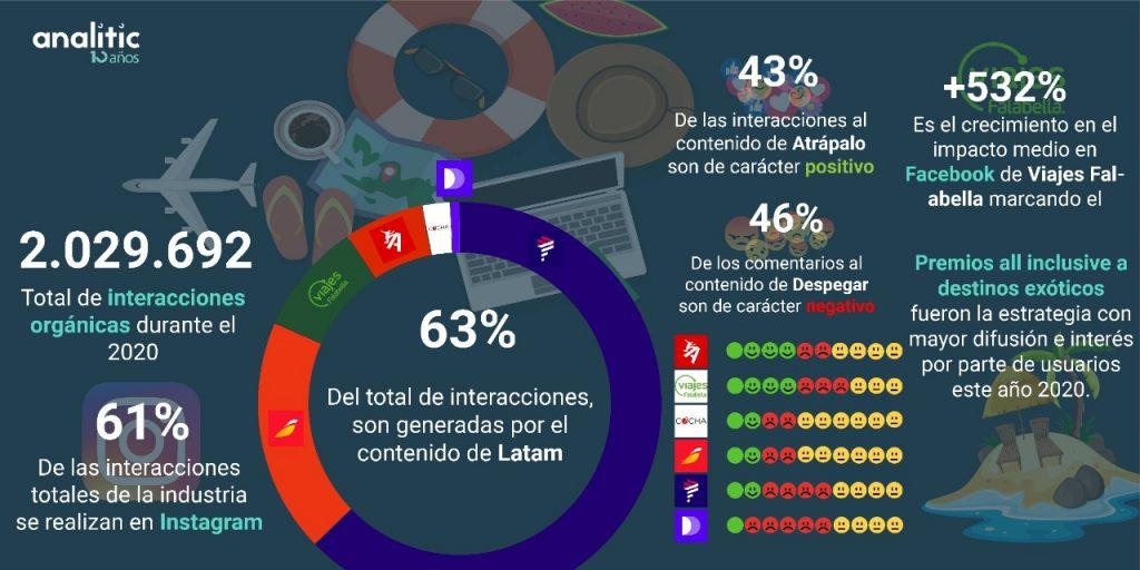 Turismo análisis Analitics
