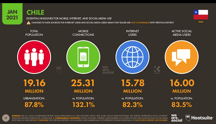 Conexión a internet en Chile 1