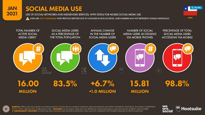 Diapo 1/ redes sociales en Chile