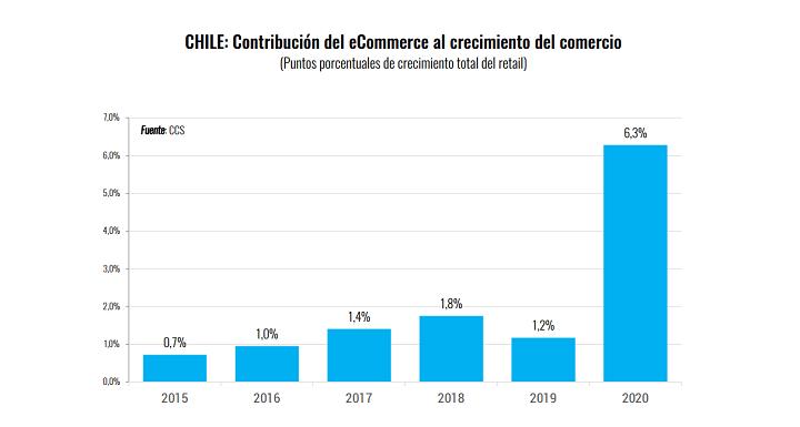el eCommerce chileno/ contribución crecimiento