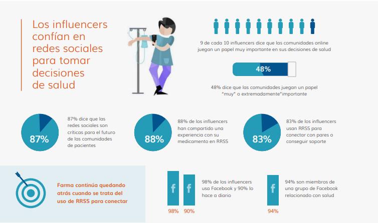 influencers en marketing farmacéutico