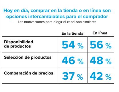 valoración de los consumidores en Chile