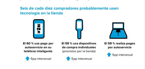 consumidores en Chile usan tecnología en las tiendas