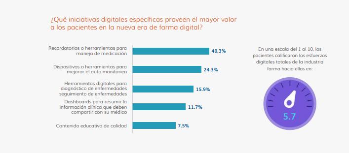 iniciativas digitales en marketing farmacéutico