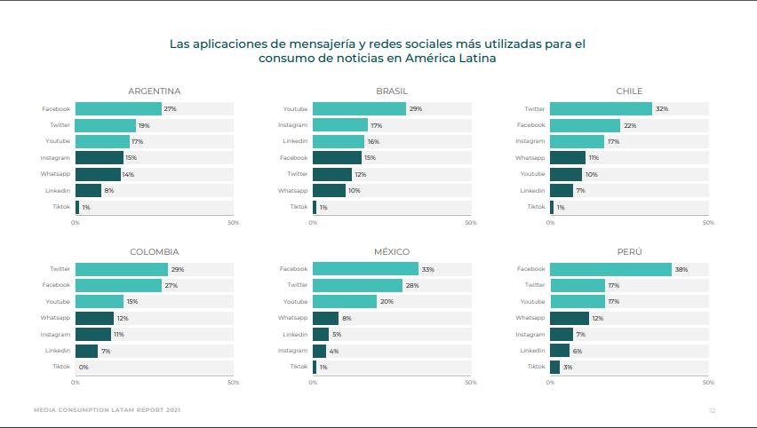 Twitter es el medio de noticias más consultado por los chilenos
