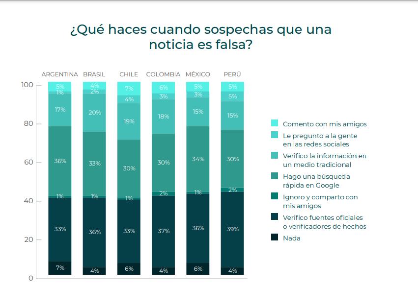 En chile no ignoran la fake news